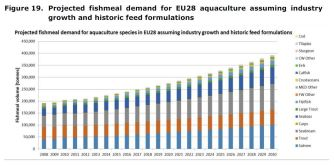 Figure 19. Projected fishmeal demand for EU28 aquaculture assuming industry growth and historic feed formulations
