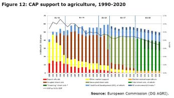Figure 12: CAP support to agriculture, 1990-2020