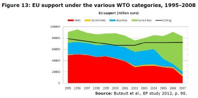 Figure 13: EU support under the various WTO categories, 1995-2008