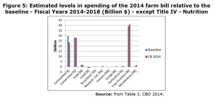 Figure 5: Estimated levels in spending of the 2014 farm bill relative to the baseline - Fiscal Years 2014-2018 (Billion $) - except Title IV - Nutrition