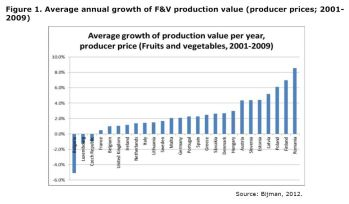 Figure 1: Average growth of production value per year (producer prices), 2001-2009