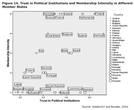 Figure 14: Trust in Political Institutions and Membership Intensity in different Member States