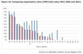Figure 16: Comparing organisation rates (VMP/total value F&V) 2004 and 2012.