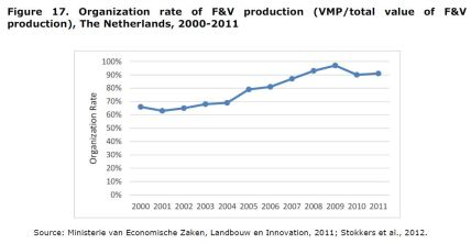 Figure 17: Organization rate of F&V production (VMP/total value of F&V production), The Netherlands, 2000-2011