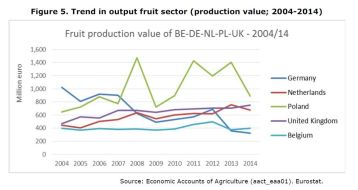 Figure 5: Trend in output fruit sector 2004-2014.
