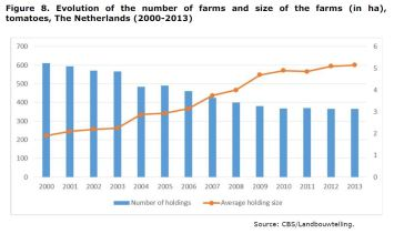 Figure 8: Evolution of the number of farms, size of the farms and area under production of tomatoes, The Netherlands, 2000-2013.