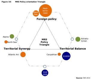 Figure 10: MRS Policy orientation Triangle