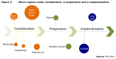 Figure 2: Macro-regions under consideration, in preparation and in implementation