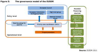 Figure 5: The governance model of the EUSDR