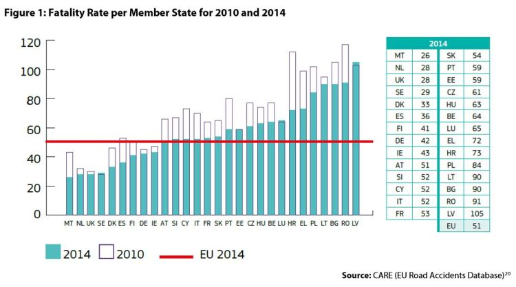 Figure 1: Fatality Rate per Member State for 2010 and 2014