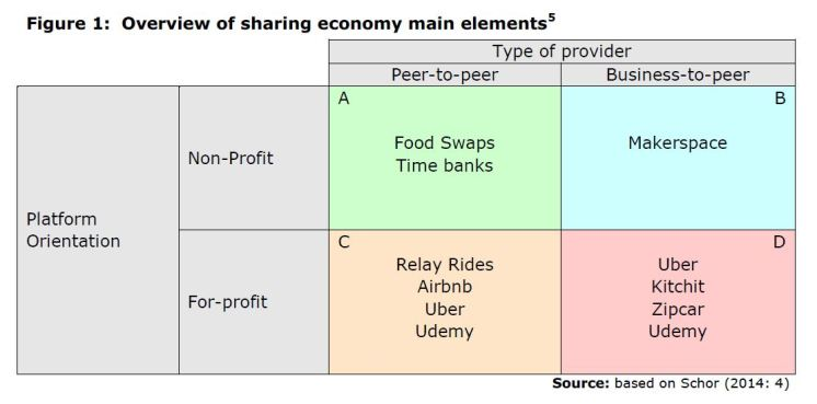 Figure 1: Overview of sharing economy main elements
