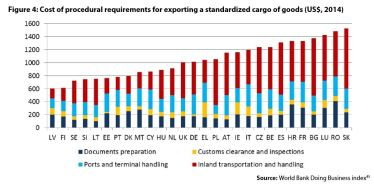 Figure4:Cost of procedural requirements for exporting a standardized cargo of goods (US$, 2014)