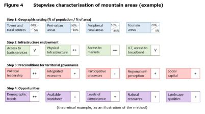 Figure 4 Stepwise characterisation of mountain areas (example)