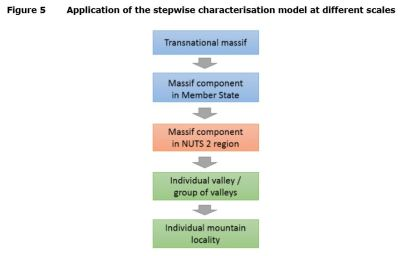 Figure 5 Application of the stepwise characterisation model at different scales