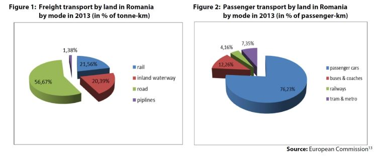 Figure 1: Freight transport by land in Romania by mode in 2013 (in % of tonne-km) AND Figure 2: Passenger transport by land in Romania by mode in 2013 (in % of passenger-km)