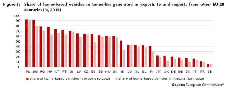 Figure 3: Share of home-based vehicles in tonne-km generated in exports to and imports from other EU-28 countries (%, 2014)