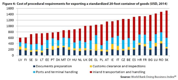 Figure 4: Cost of procedural requirements for exporting a standardized 20-foot container of goods (USD, 2014)