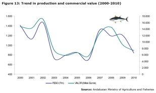 Figure 13: Trend in production and commercial value (2000-2010)