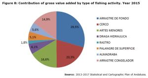 Figure 8: Contribution of gross value added by type of fishing activity. Year 2015