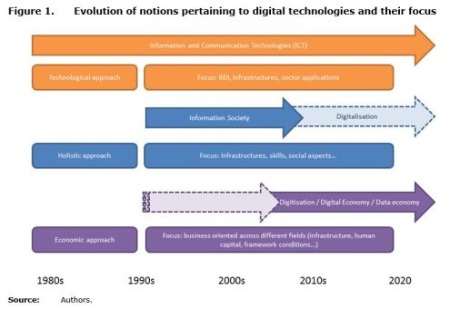 Figure 1: Evolution of notions pertaining to digital technologies and their focus