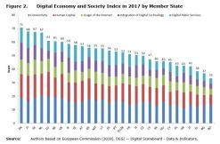 Figure 2: Digital Economy and Society Index in 2017 by Member State.