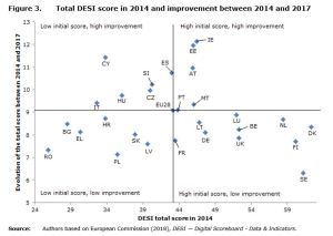 Figure 3: Total DESI score in 2014 and improvement between 2014 and 2017.