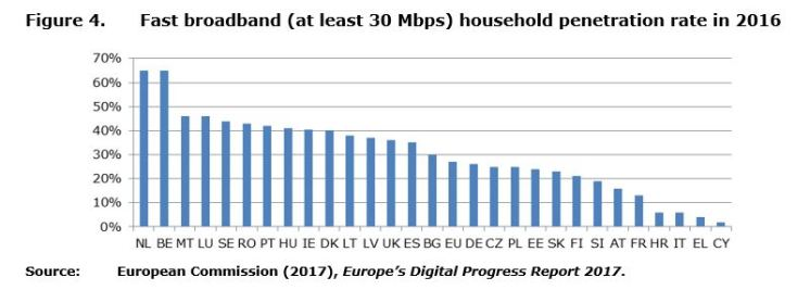Figure 4: Fast broadband (at least 30 Mbps) household penetration rate in 2016.