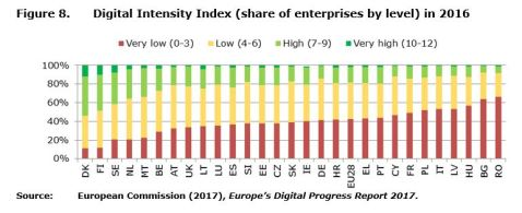 Figure 8: Digital Intensity Index (share of enterprises by level) in 2016.