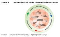 Figure 9: Intervention logic of the Digital Agenda for Europe.AC
