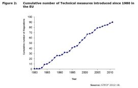 Figure 2: Cumulative number of Technical measures introduced since 1980 in the EU