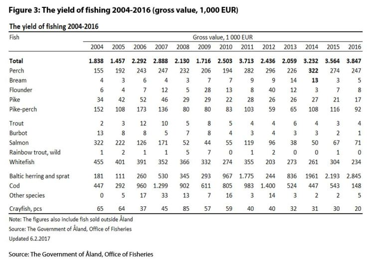 Figure 3: The yield of fishing 2004-2016 (gross value, 1,000 EUR)