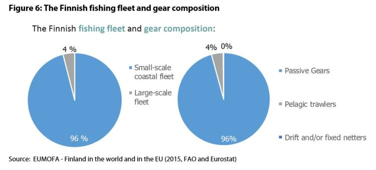Figure 6: The Finnish fishing fleet and gear composition