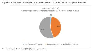 Figure 1: A low level of compliance with the reforms promoted in the European Semester