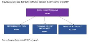 Figure 2: An unequal distribution of funds between the three arms of the RSP
