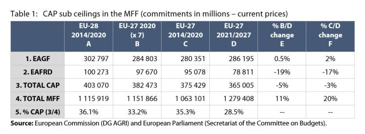 Table 1: CAP sub ceilings in the MFF (commitments in millions – current prices)