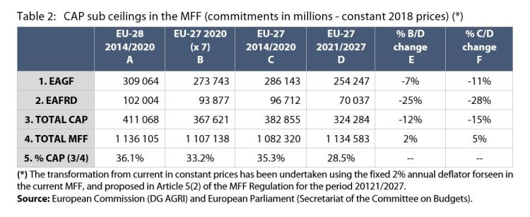 Table 2: CAP sub ceilings in the MFF (commitments in millions - constant 2018 prices)