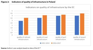 Figure 2: Indicators of quality of infrastructure in Poland