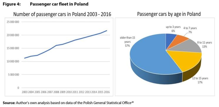 Figure 4: Passenger car fleet in Poland