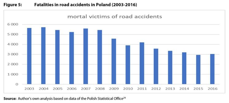 Figure 5: Fatalities in road accidents in Poland (2003-2016)