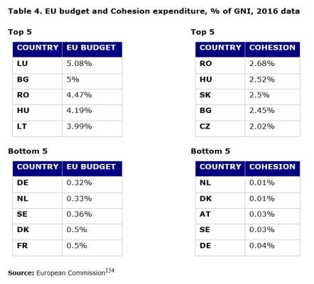 Table 4. EU budget and Cohesion expenditure, % of GNI, 2016 data