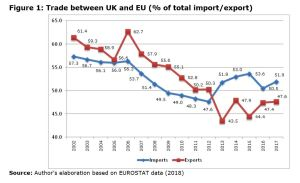 Figure 1: Trade between UK and EU (% of total import/export)