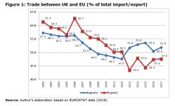 Figure 1: Trade between UK and EU (% of total import/export)