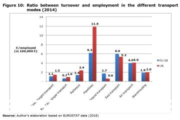 Figure 10: Ratio between turnover and employment in the different transport modes (2014)