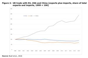 Figure 2: UK trade with EU, USA and China (exports plus imports, share of total exports and imports, 1999 = 100)