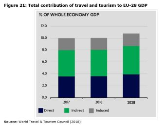 Figure 21: Total contribution of travel and tourism to EU-28 GDP