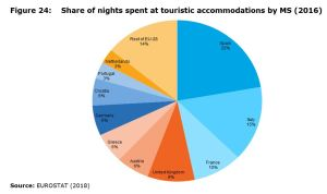 Figure 24: Share of nights spent at touristic accommodations by MS (2016)