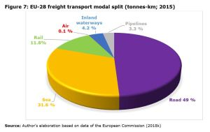 Figure 7: EU-28 freight transport modal split (tonnes-km; 2015)
