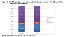 Figure 9: Workforce shares per transport and storage sectors in EU-28 and UK in 2015 (thousand persons)