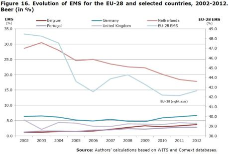 Figure 16. Evolution of EMS for the EU-28 and selected countries, 2002-2012. Beer (in %)