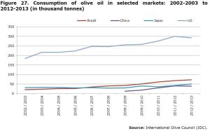 Figure 27. Consumption of olive oil in selected markets: 2002-2003 to 2012-2013 (in thousand tonnes)